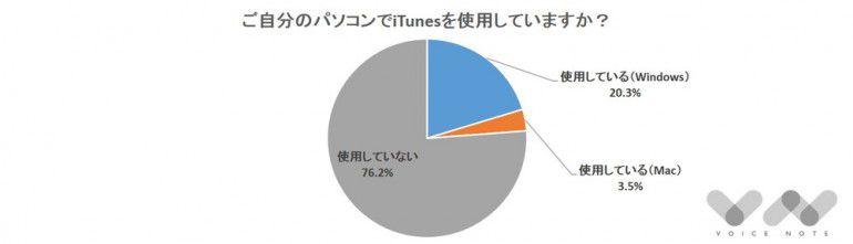 iTunes、使っていますか?