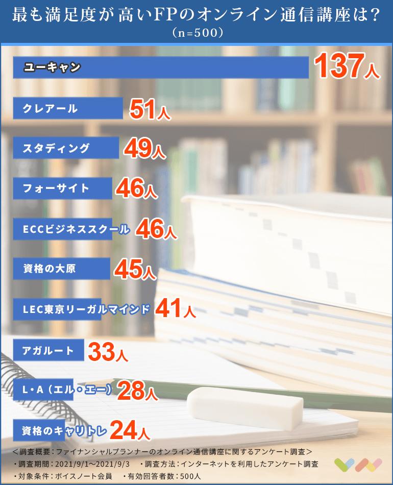 FPオンライン通信講座の人気ランキング表