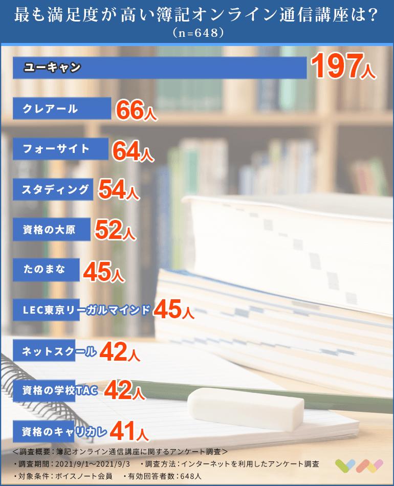 簿記オンライン通信講座の人気ランキング表