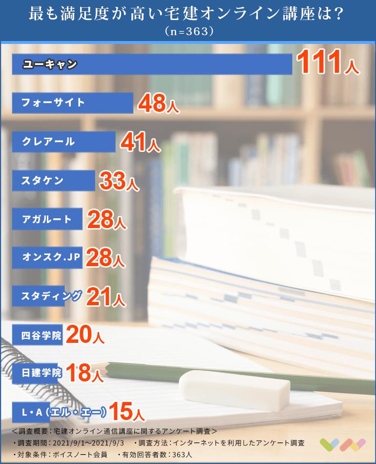 宅建オンライン通信講座の人気ランキング表
