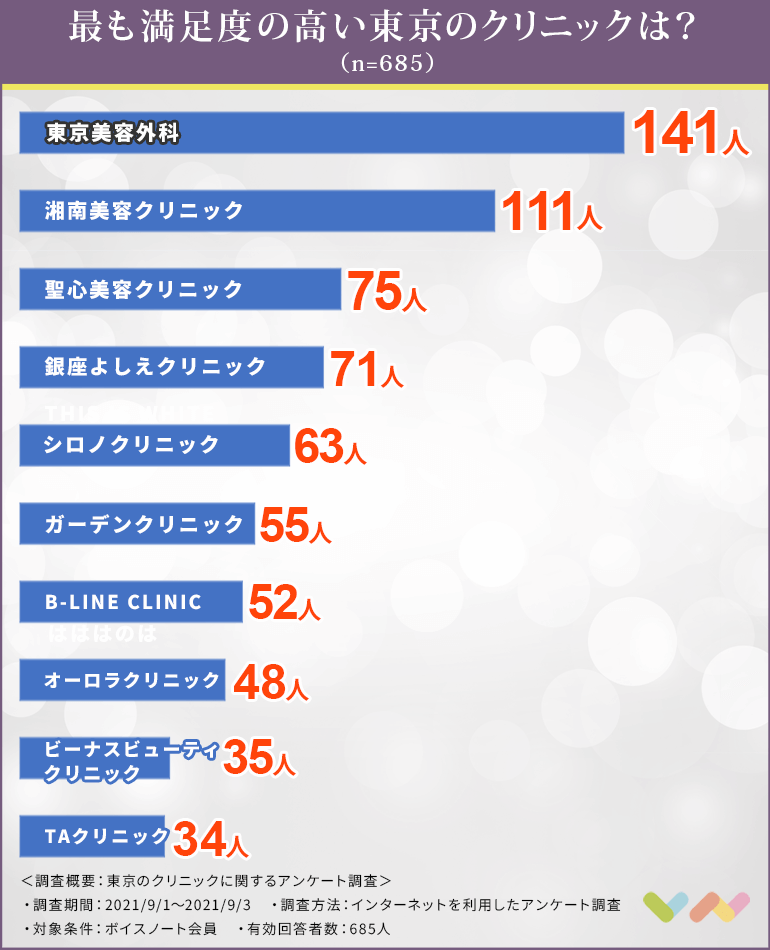 東京でダーマペンにおすすめのクリニック人気ランキング表
