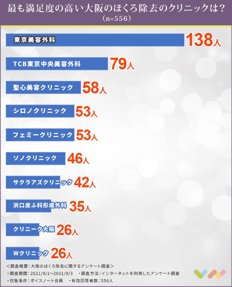 大阪でほくろ除去におすすめのクリニック人気ランキング表