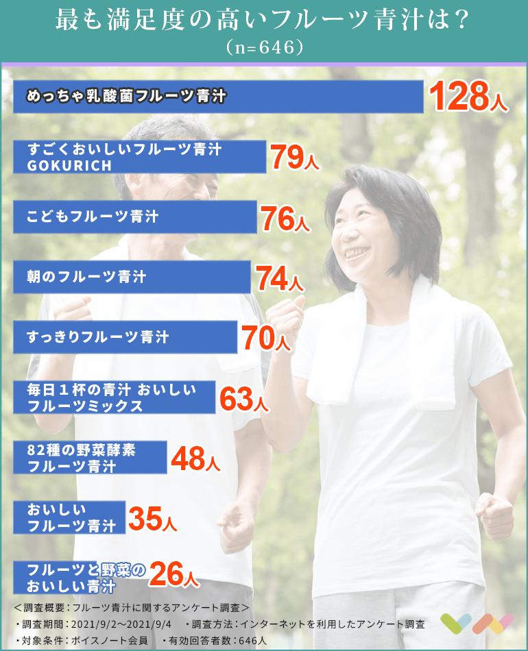 フルーツ青汁の人気ランキング表