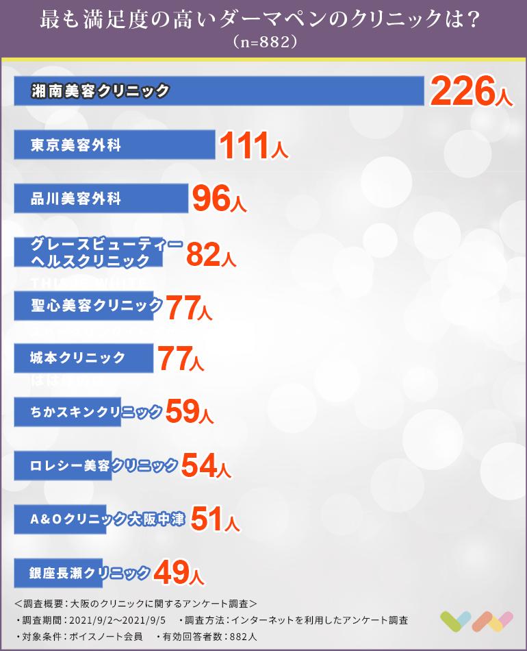 クリニックの人気ランキング表