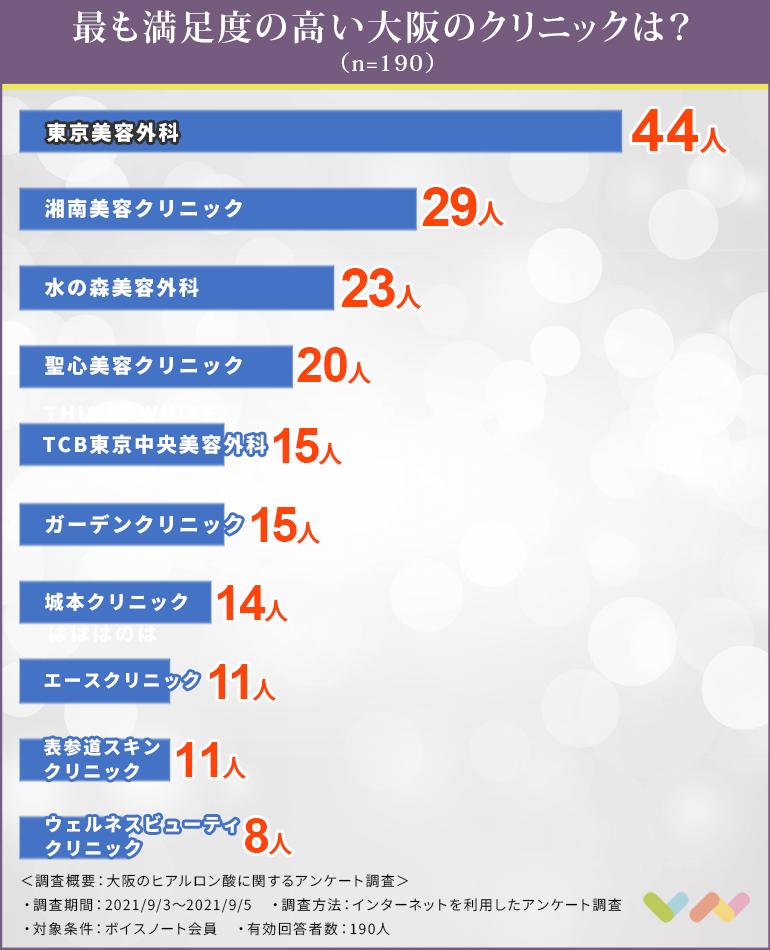 大阪でヒアルロン酸注射におすすめのクリニック人気ランキング表