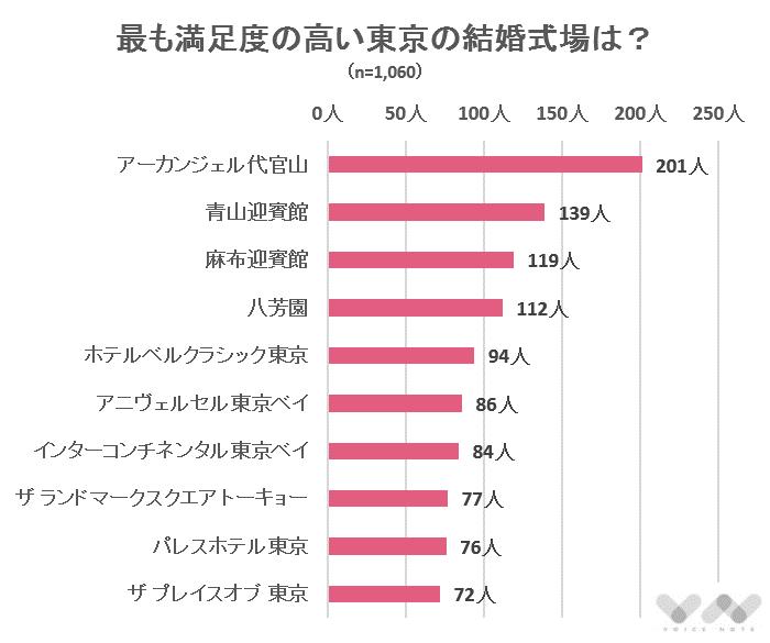 最も満足度の高い東京の結婚式場は?