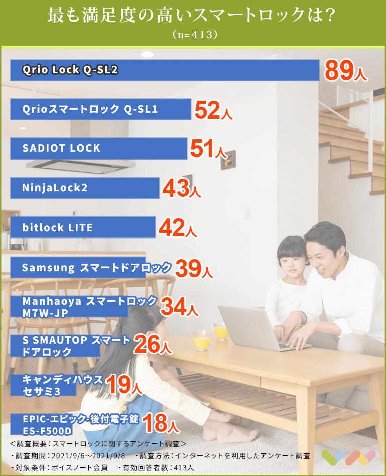 スマートロックの人気ランキング表