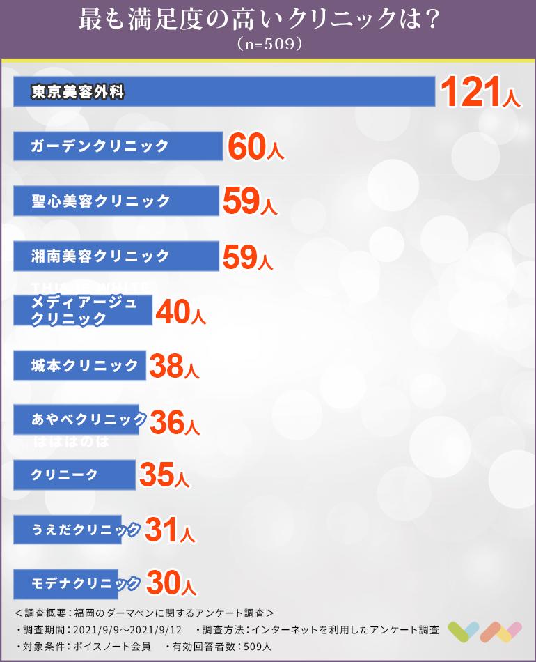 福岡でダーマペンにおすすめのクリニック人気ランキング表