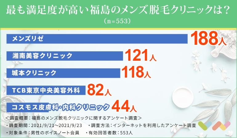 最も満足度の高い福島のメンズ医療脱毛クリニックは?