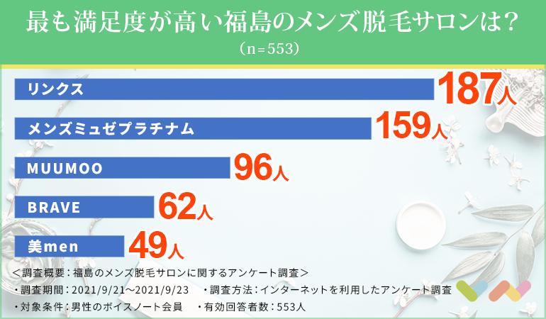 最も満足度の高い福島のメンズ脱毛サロンは?