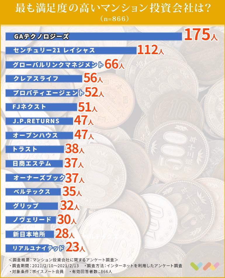 マンション投資会社の人気ランキング表