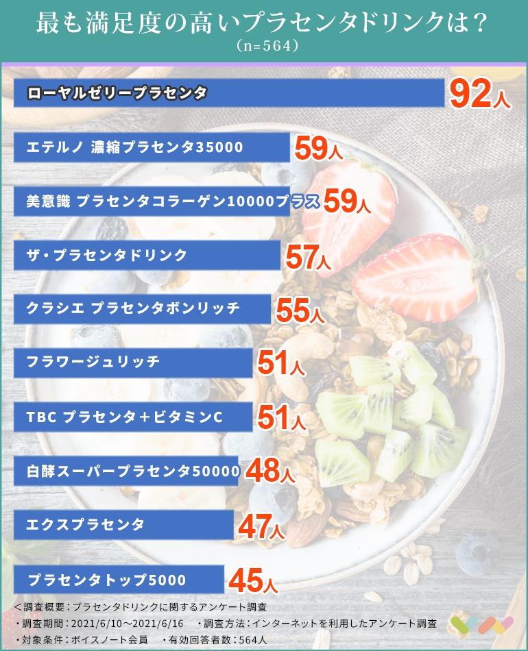 プラセンタドリンクの人気ランキング表