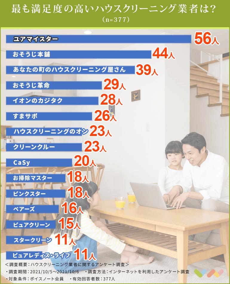 ハウスクリーニング業者の人気ランキング表