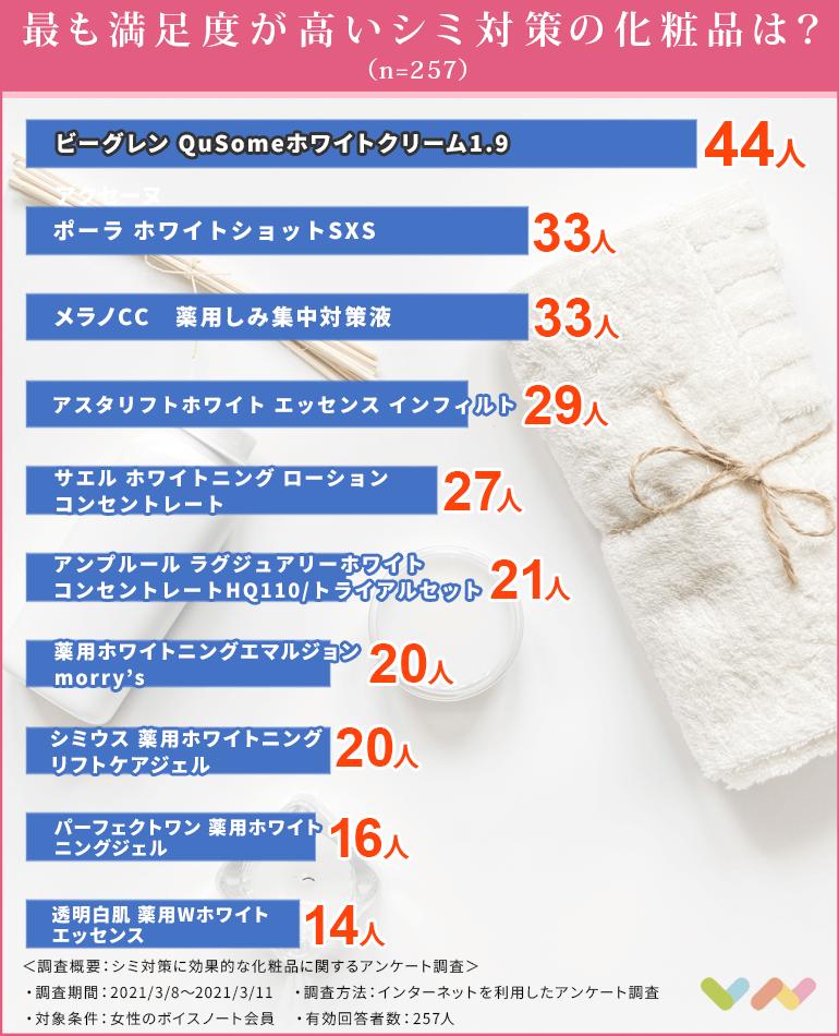 シミ対策の化粧品の人気ランキング表