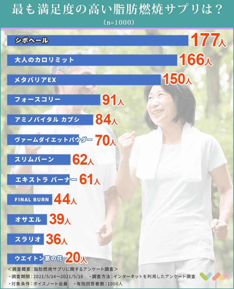 脂肪燃焼サプリの人気ランキング表