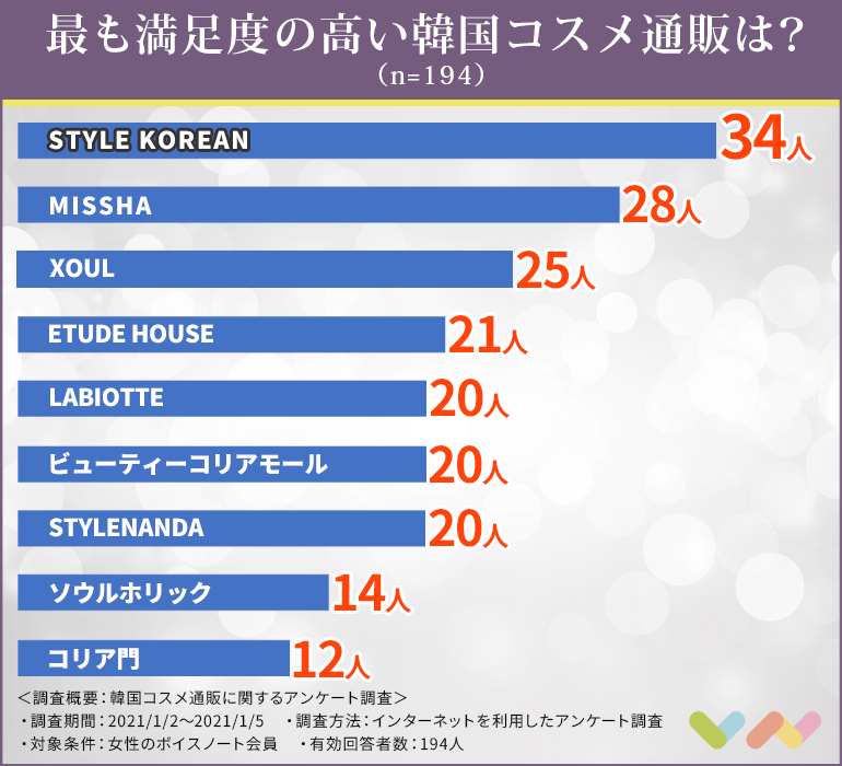 韓国コスメ通販の人気ランキング表
