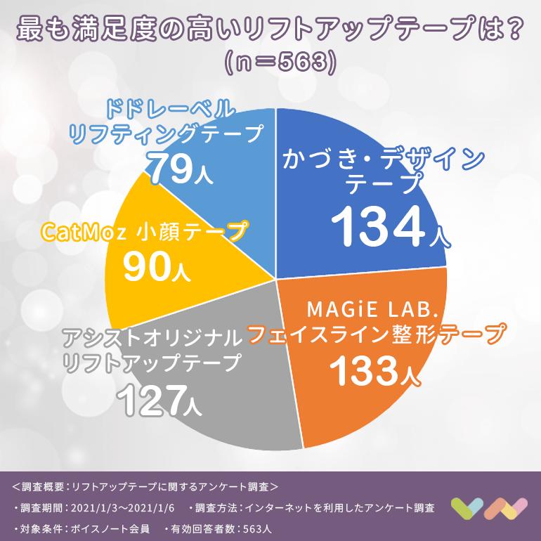 リフトアップテープの人気ランキング表