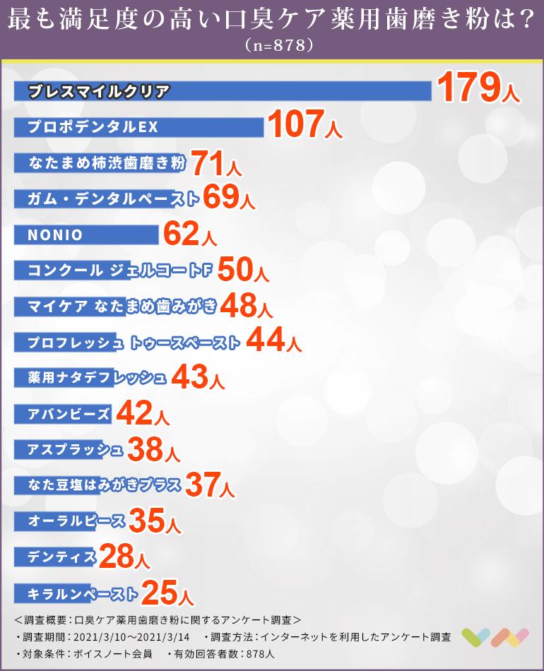 口臭ケア薬用歯磨き粉の人気ランキング表