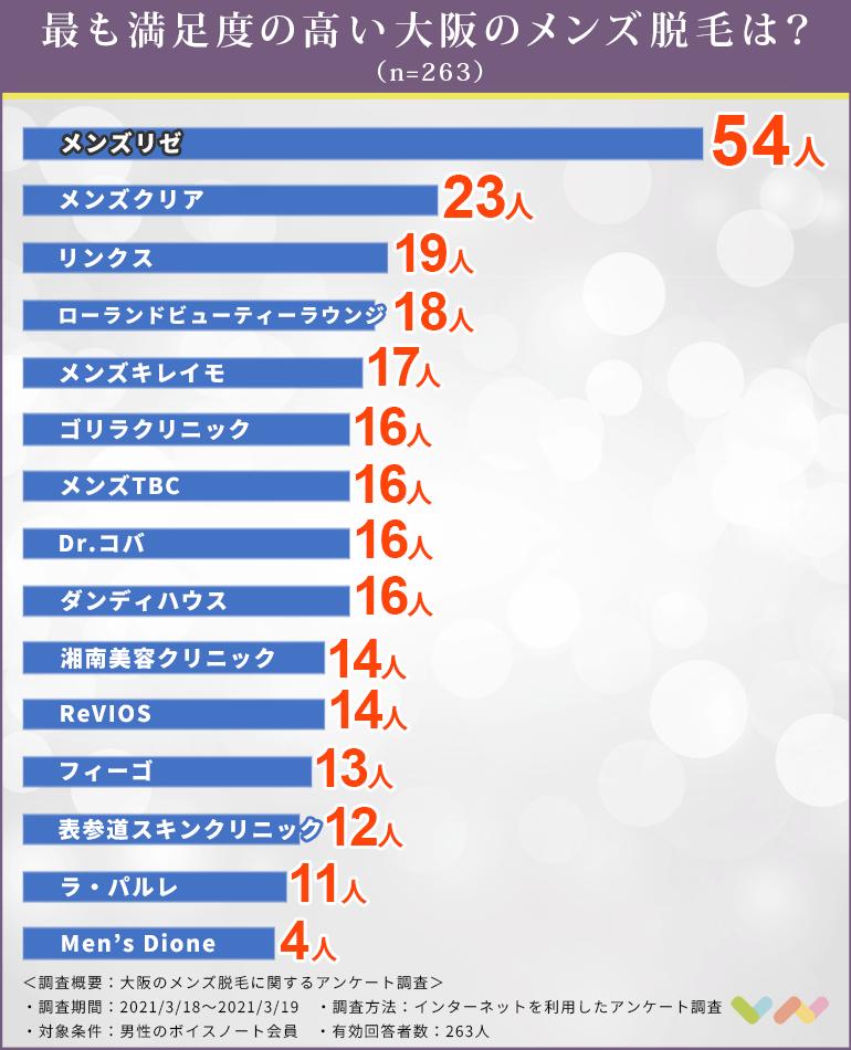 大阪のメンズ脱毛サロンまたはクリニックの人気ランキング表