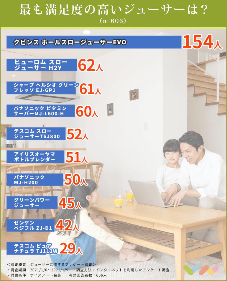 ジューサーの人気ランキング表