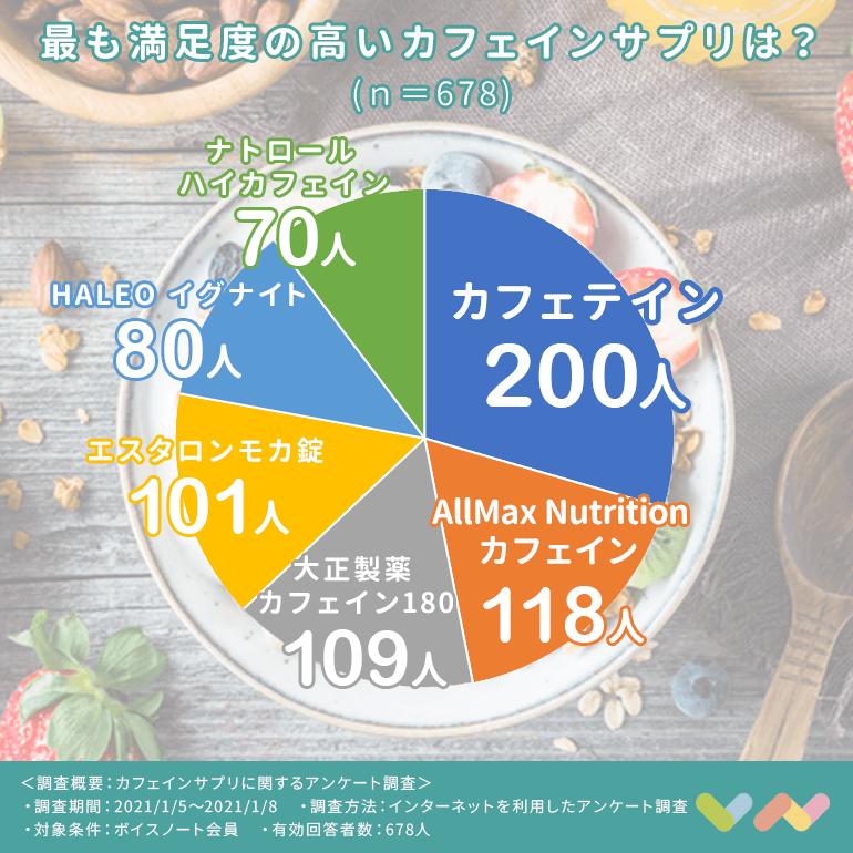 カフェインサプリの人気ランキング表