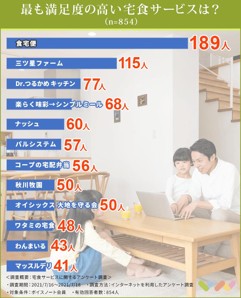 宅食サービスのランキング表