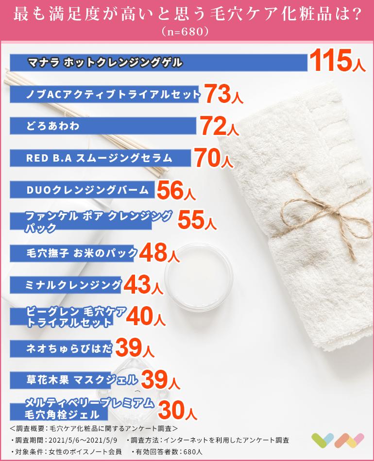 毛穴ケア化粧品の人気ランキング表