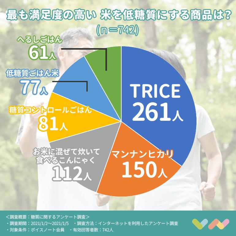 米を低糖質にする商品のランキング表