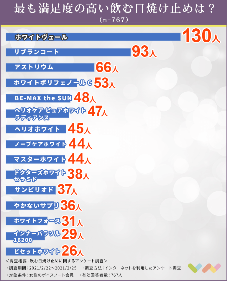 飲む日焼け止めの人気ランキング表