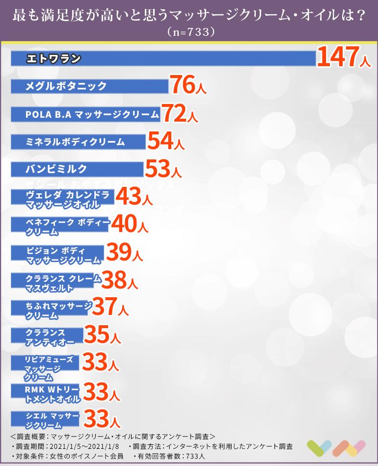 マッサージクリーム・オイルの人気ランキング表