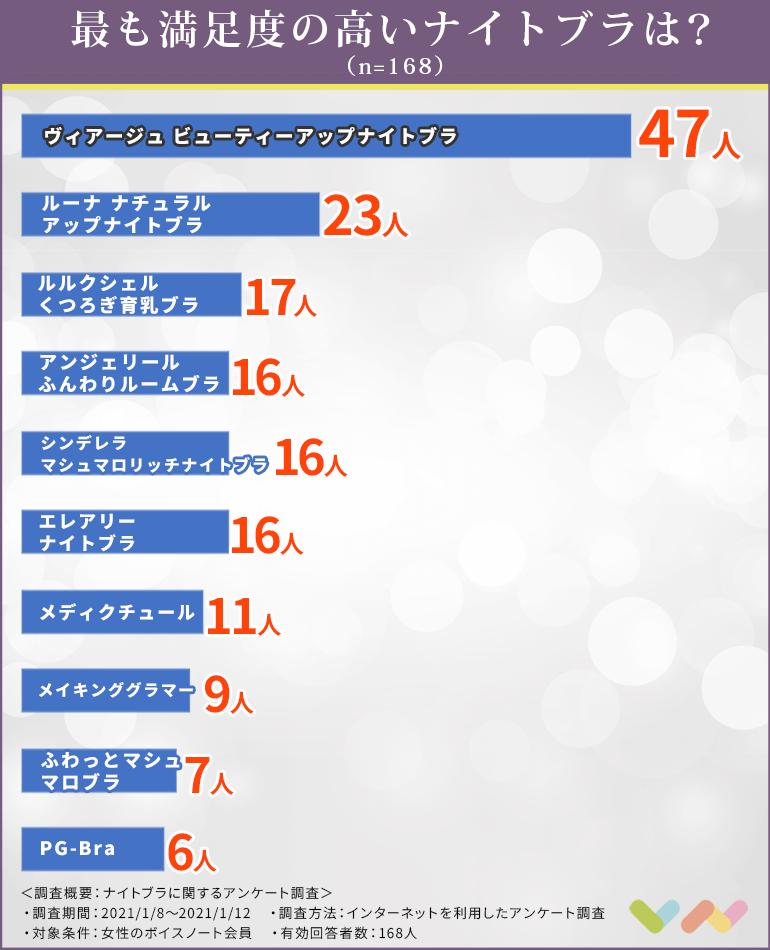 ナイトブラの人気ランキング表