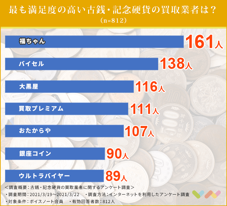 古銭・記念硬貨の買取業者の人気ランキング表