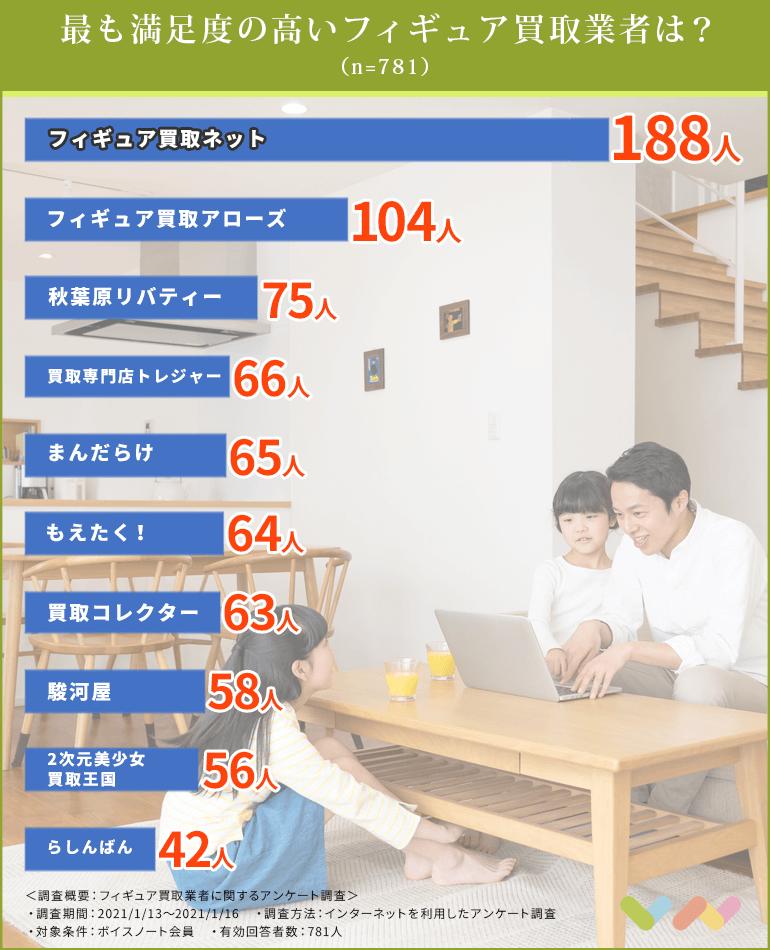 フィギュア買取業者の人気ランキング表