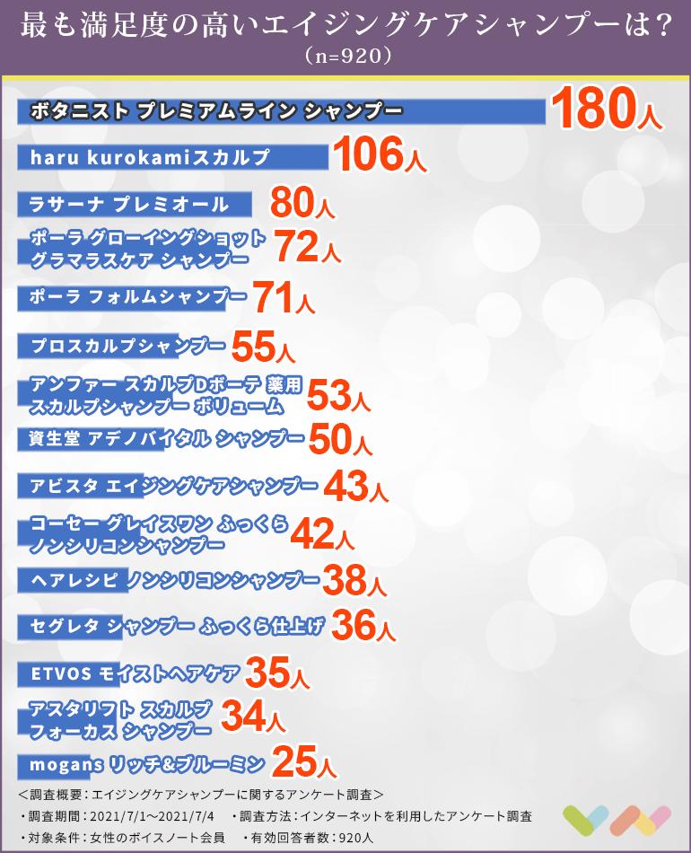 エイジングケアシャンプーの人気ランキング表