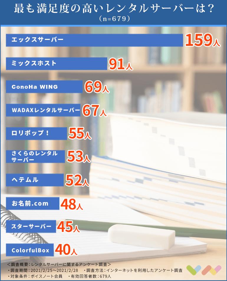 レンタルサーバーの比較表