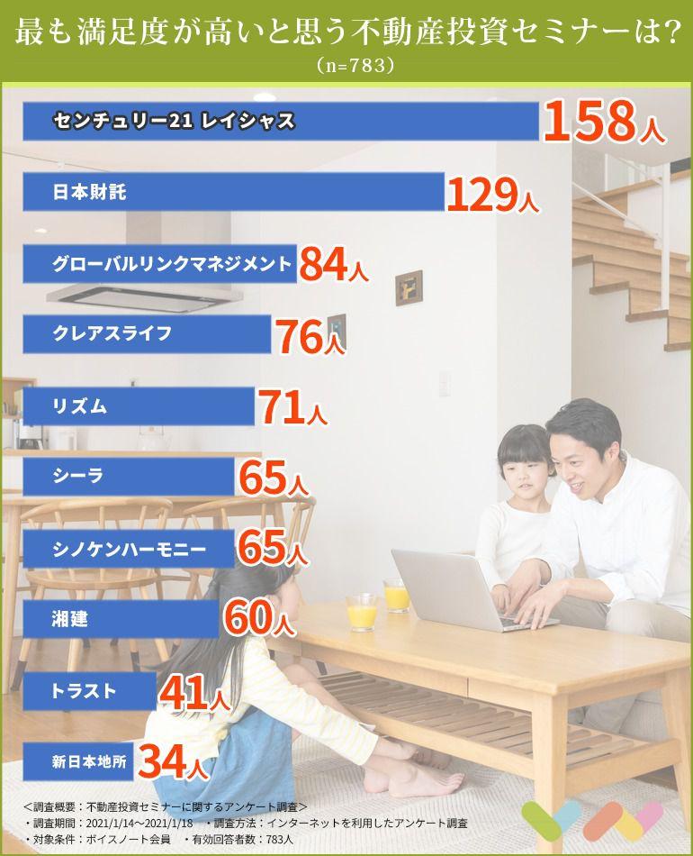 不動産投資セミナーの人気ランキング表