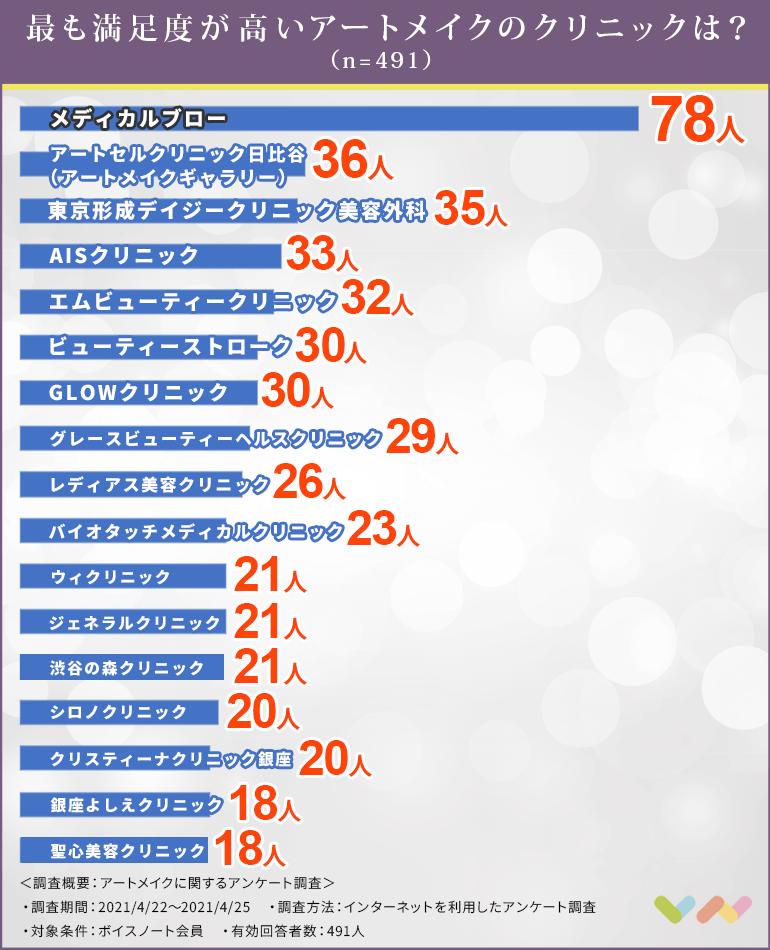 アートメイクのクリニック人気ランキング表