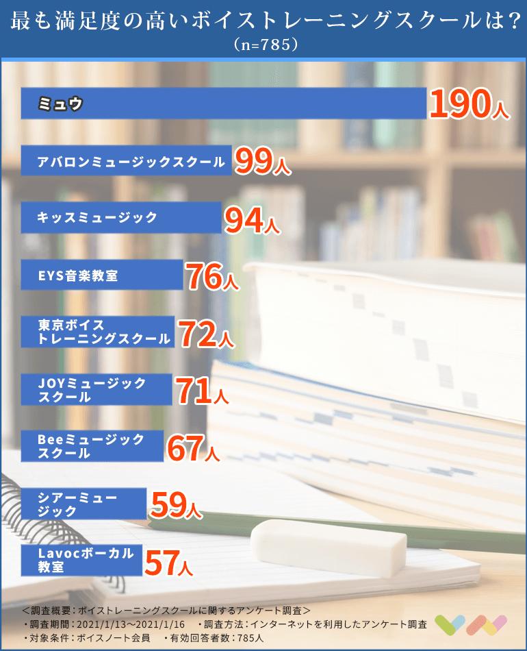 ボイストレーニングスクールの人気ランキング表