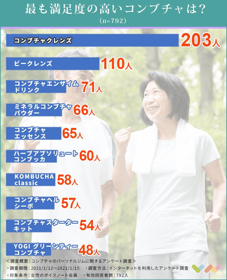 コンブチャの人気ランキング表