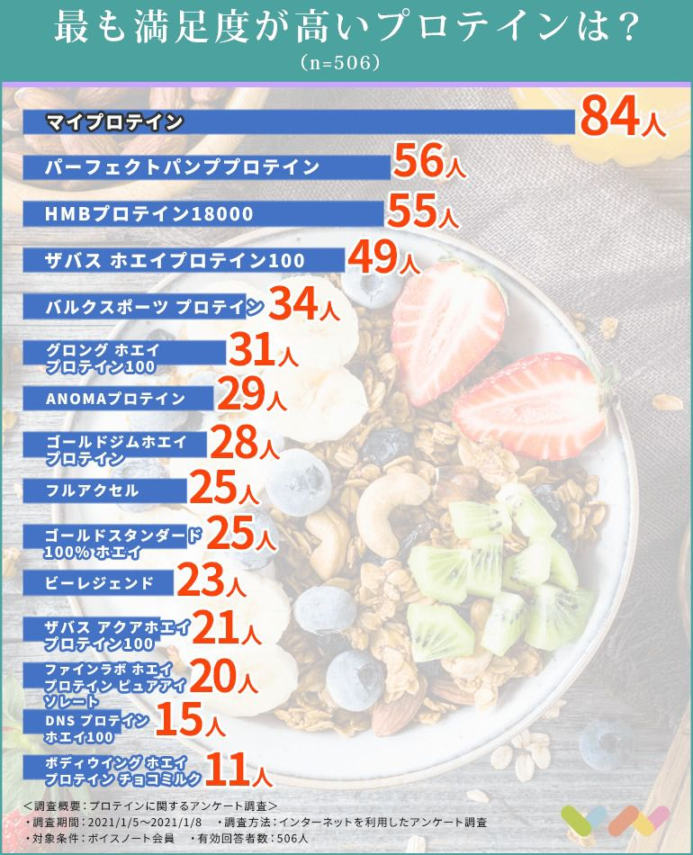 プロテインの人気ランキング表