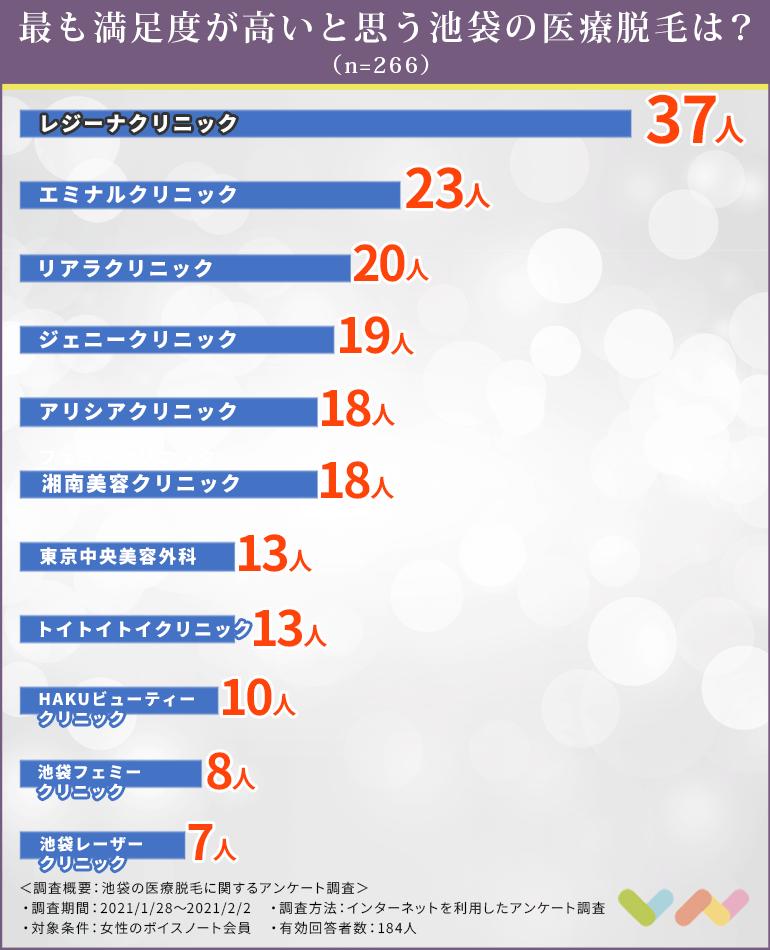 池袋の脱毛クリニックの人気ランキング表