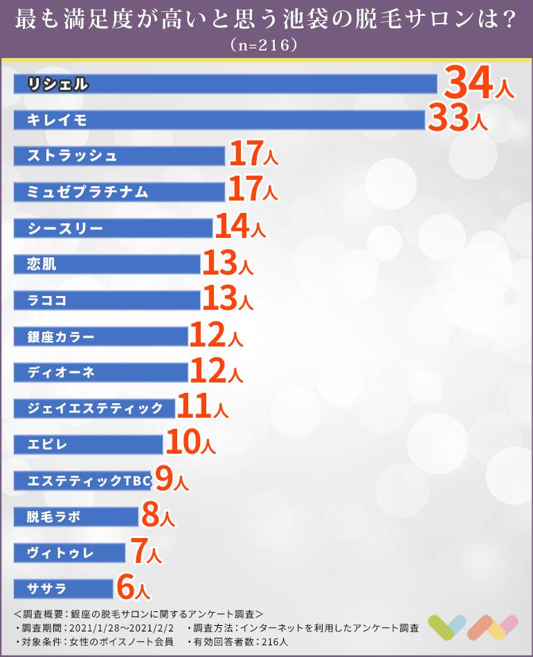 池袋にある脱毛サロンの人気ランキング表