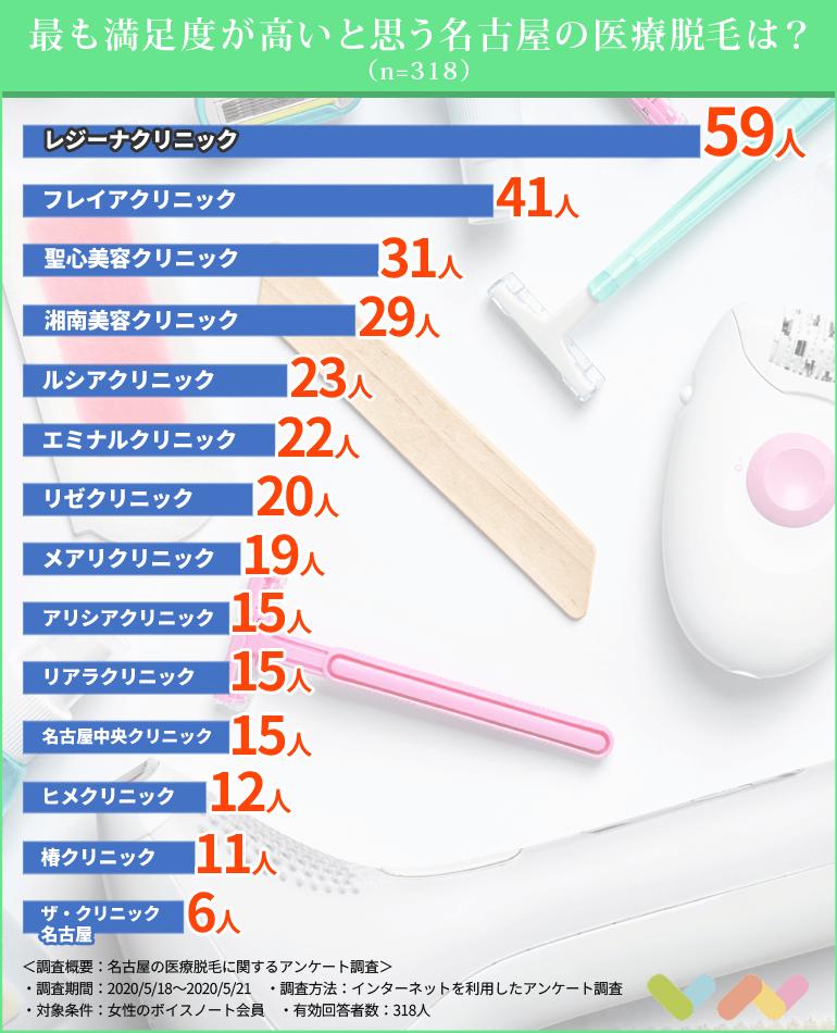 名古屋の医療脱毛クリニック人気ランキング表