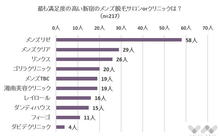 新宿にあるメンズ脱毛のおすすめランキング表