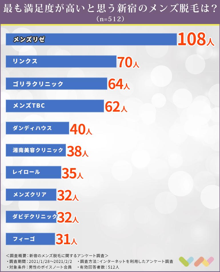 新宿のメンズ脱毛の人気ランキング表