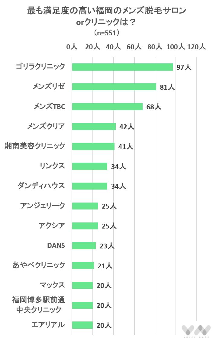 最も満足度の高い福岡のメンズ脱毛サロンorクリニックは?