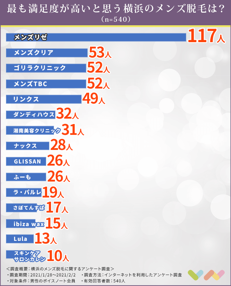 横浜のメンズ脱毛の人気ランキング表