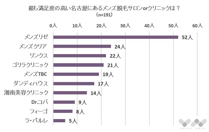 名古屋にあるメンズ脱毛のおすすめランキング表