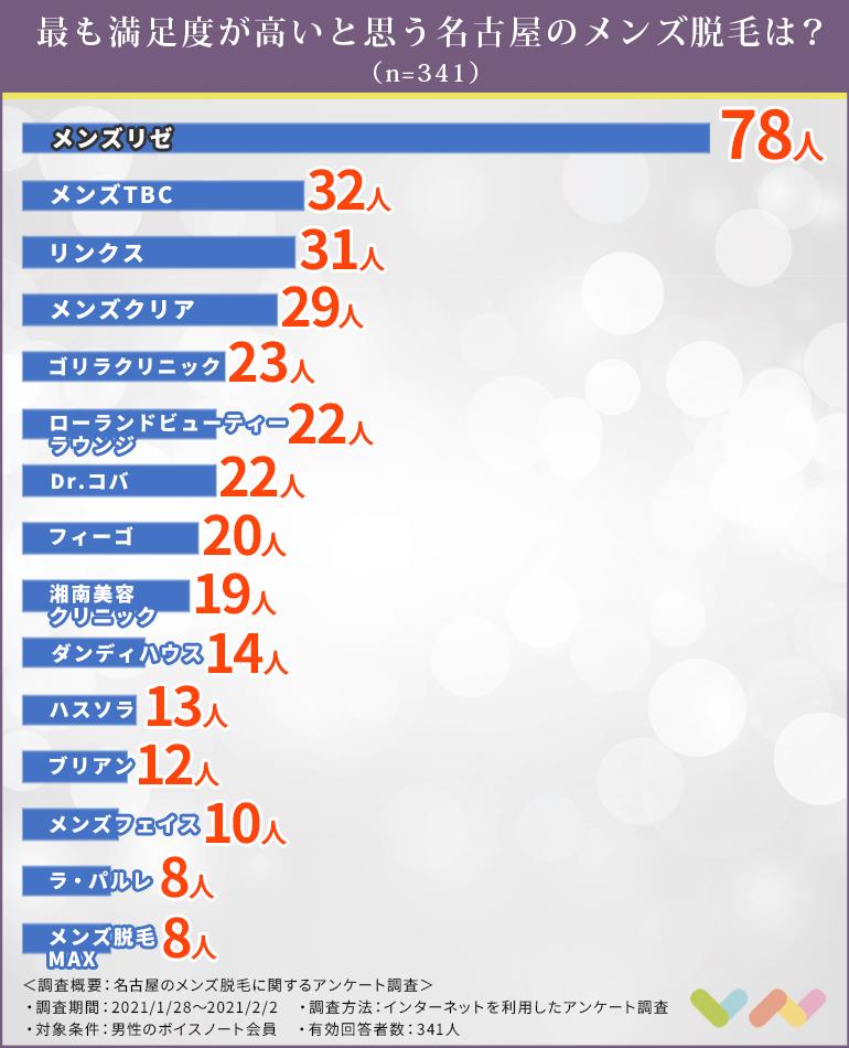 名古屋のメンズ脱毛の人気ランキング表