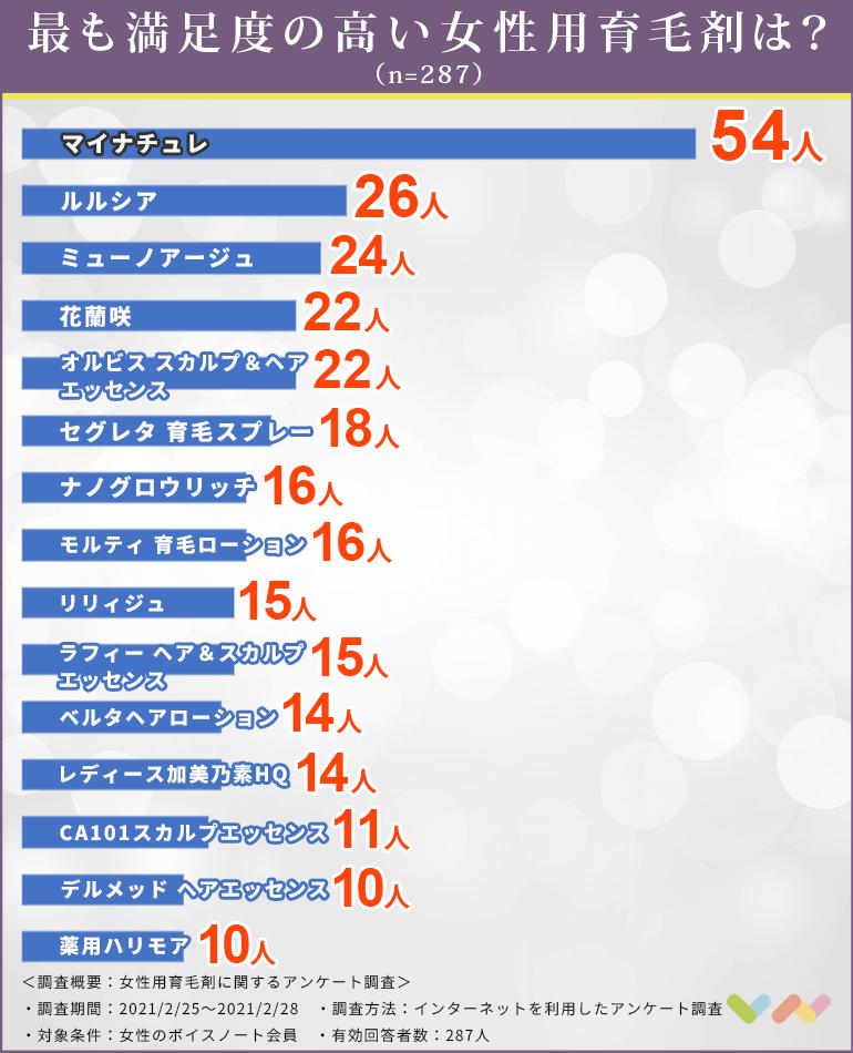 女性用育毛剤の人気ランキング表